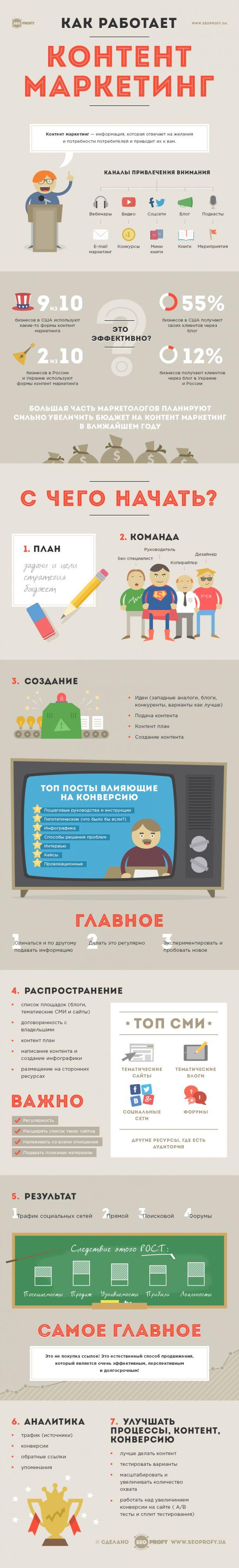 Инфографика: как работает контент маркетинг - SeoProfy