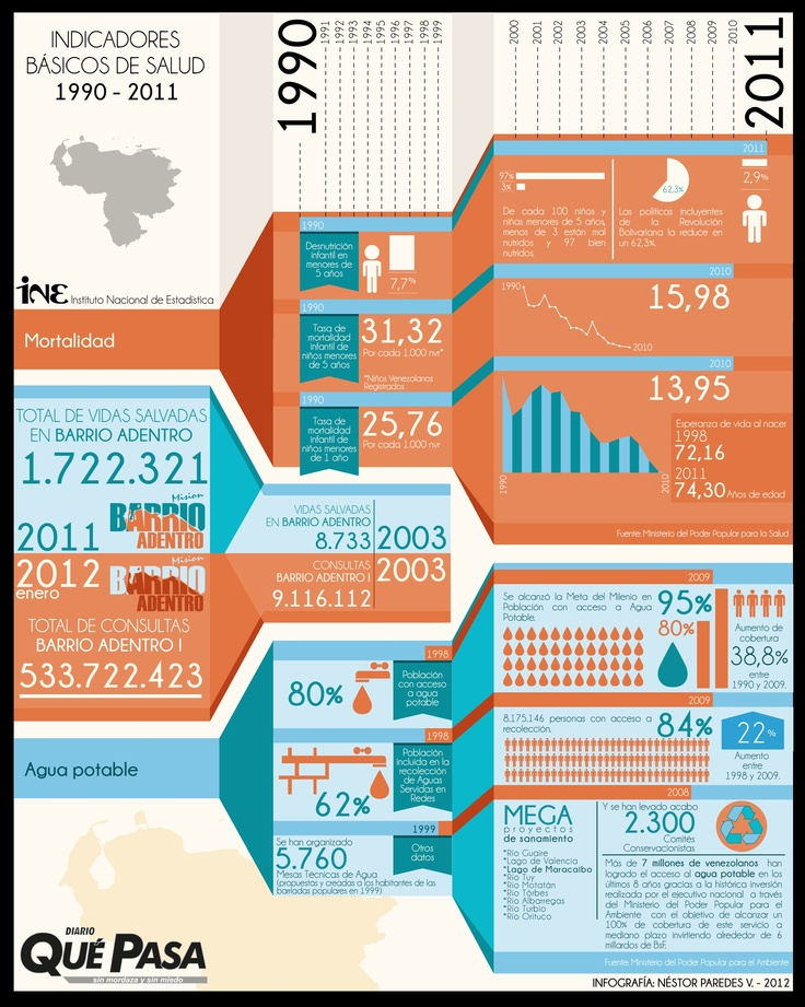 Indicadores básicos de salud en Venezuela 1990 - 2012: Infographic by Néstor Paredes