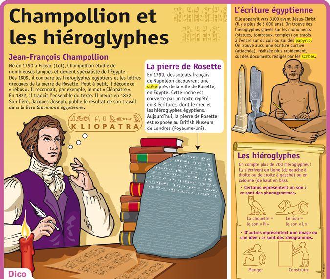 Fiche exposés : Champollion et les hiéroglyphes