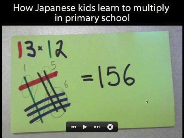 """Comparing Different Ways to Multiply Integers by """"Blind Man"""" Bert Sierra. There's an image making its way through Facebook and other social sites showing how Japanese children can perform multiplication using a graphical technique that doesn't involve memorizing multiplication tables or performing rote manipulations."""