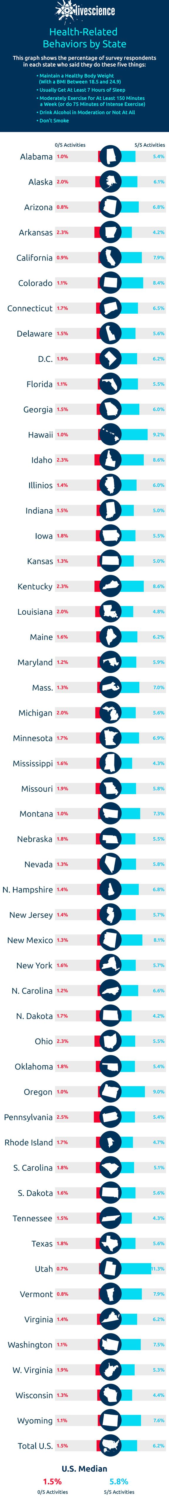 How Many Adults in Each State Engage in All 5 Key Health Habits?   Few US Adults Engage in All 5 Key Health Habits