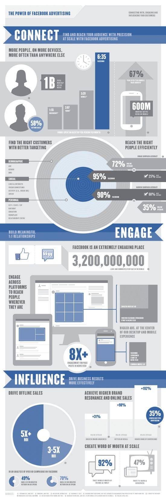 [인포그래픽] 페이스북의 광고 효과 - IT World Korea