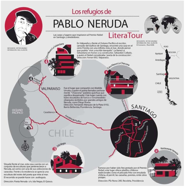 Los refugios de Pablo Neruda #infografia