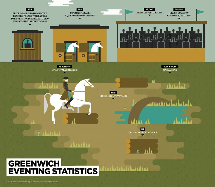 Raconteur - Equestrian Olympics Infographic originally published in The Times newspaper.