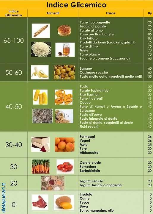Resultado de imagen de alimenti a basso indice glicemico tabella