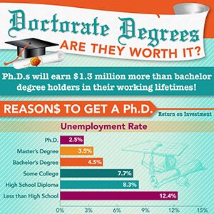 Doctorate Degrees: Are They Worth It?