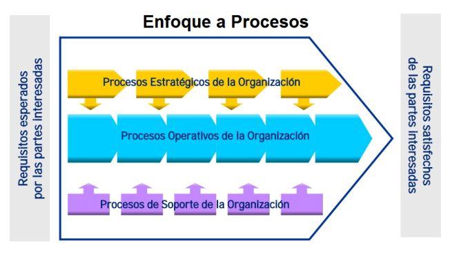 Negocio = gestion POR procesos