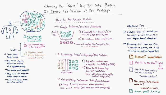 Cleaning the Cruft from Your Site Before it Causes Pain and Problems with your Rankings Whiteboard