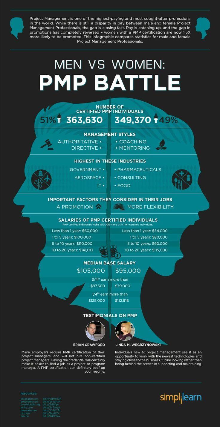 Men Women u0026 the PMP Infographic u2022