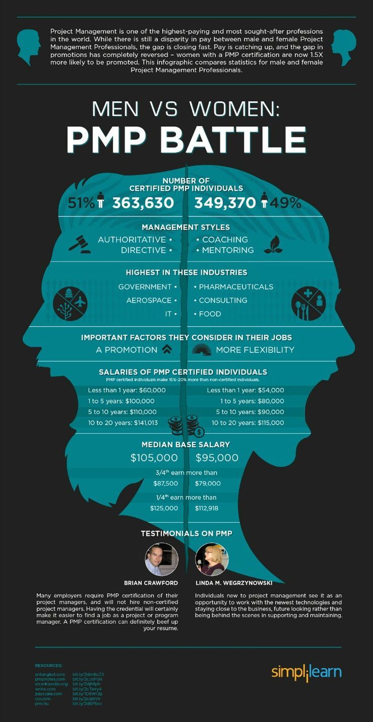 This infographic shows the difference between men and women project managers, both in their career industries and their salaries.