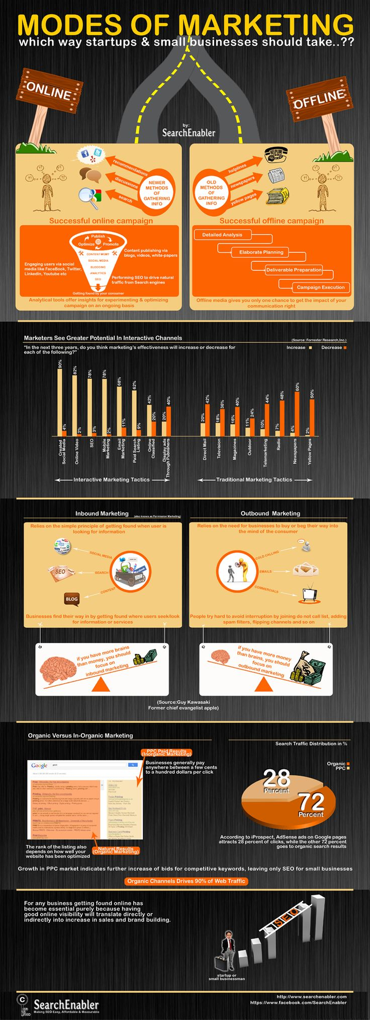 Old school vs new school!   Internet marketing infographics by SearchEnabler, which compares different forms of marketing  Traditional Vs Interactive, Inbound Vs Outbound, PPC Vs SEO