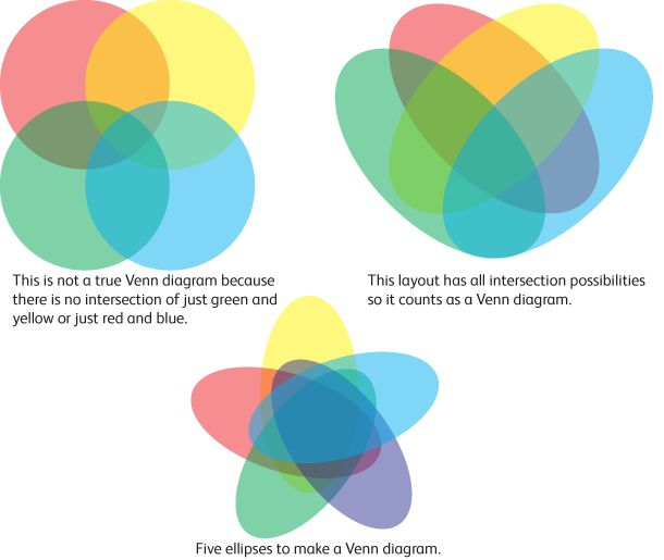 Euler and Venn Diagrams: They Aren't Just for Fun