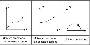 """The three dynamical solutions found by Friedmann in his 1922 article, depending on the cosmological constant. When the later is zero (right), he got an expanding-contracting model, that Friedmann called """"periodic""""."""