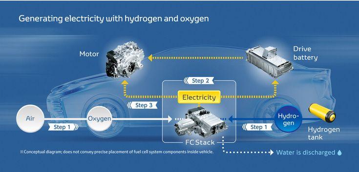 hydrogen fuel cell vehicles - Google-keresés