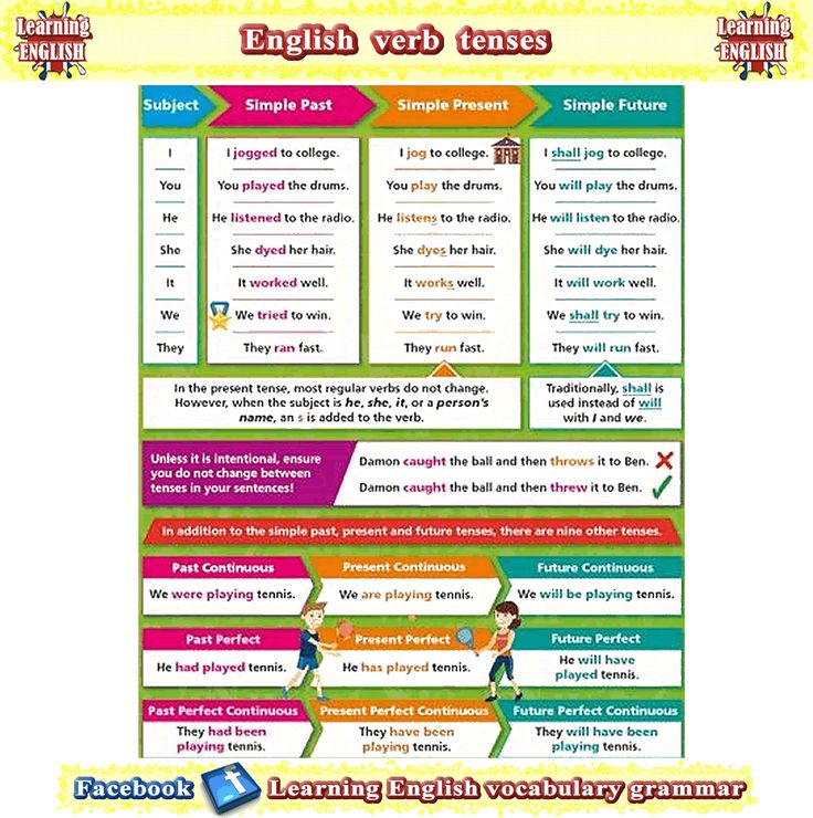 English verb tenses explained with examples and meanings