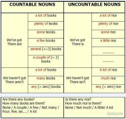17 Best images about countables and uncountables on Pinterest ...