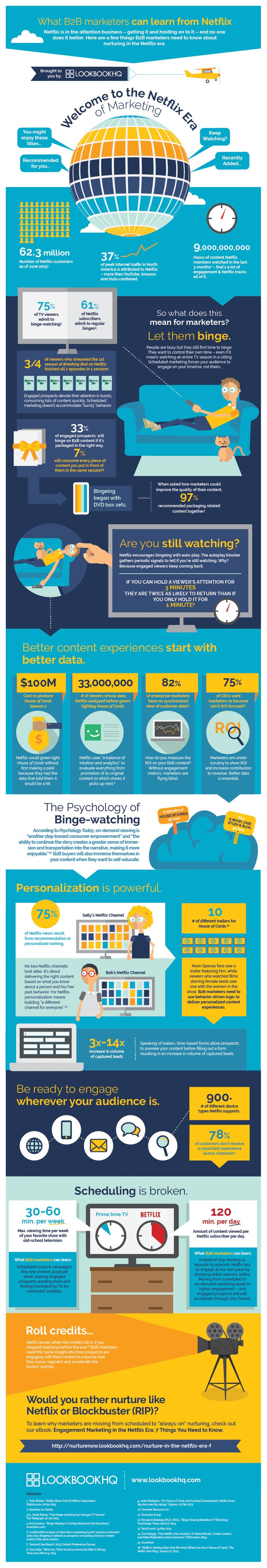 What B2B Marketers Can Learn from Netflix | #Infographic