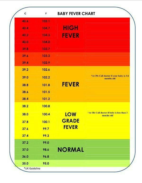 Baby-Fieber-Führer in Celcius und Fahrenheit – was ist normal und wann anrufen doc … – baby ❤