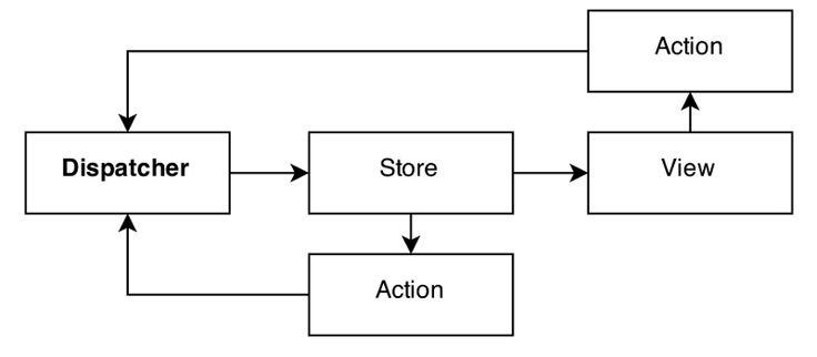 Flux vs. MVC (Design Patterns) — Medium