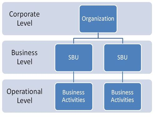 In business, a strategic business unit (SBU) is a profit center which focuses on product offering and market segment. SBUs typically have a discrete marketing plan, analysis of competition, and marketing campaign, even though they may be part of a larger business entity.