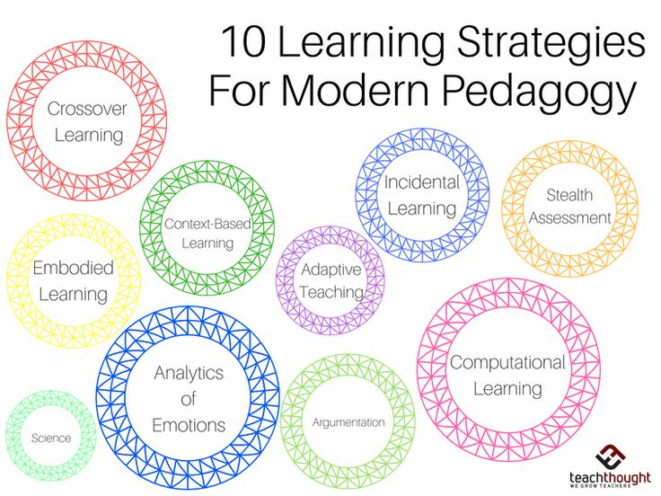 10 Innovative Learning Strategies For Modern Pedagogy by TeachThought Staff This is an excerpt from a report, produced in collaboration with SRI International, that proposes ten innovations that are already in currency but have not yet had a profound influence on education. You can read the full report, with in-depth explanations and examples of …