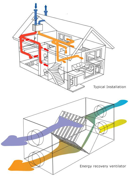 Mechanical or forced ventilation — heating and airconditioning systems