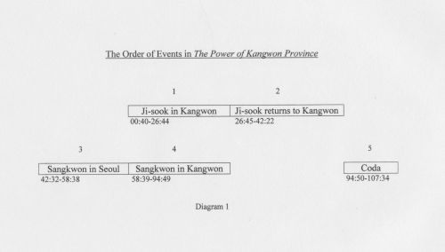 An essay on the two-part structure of The Power of Kangwon Province