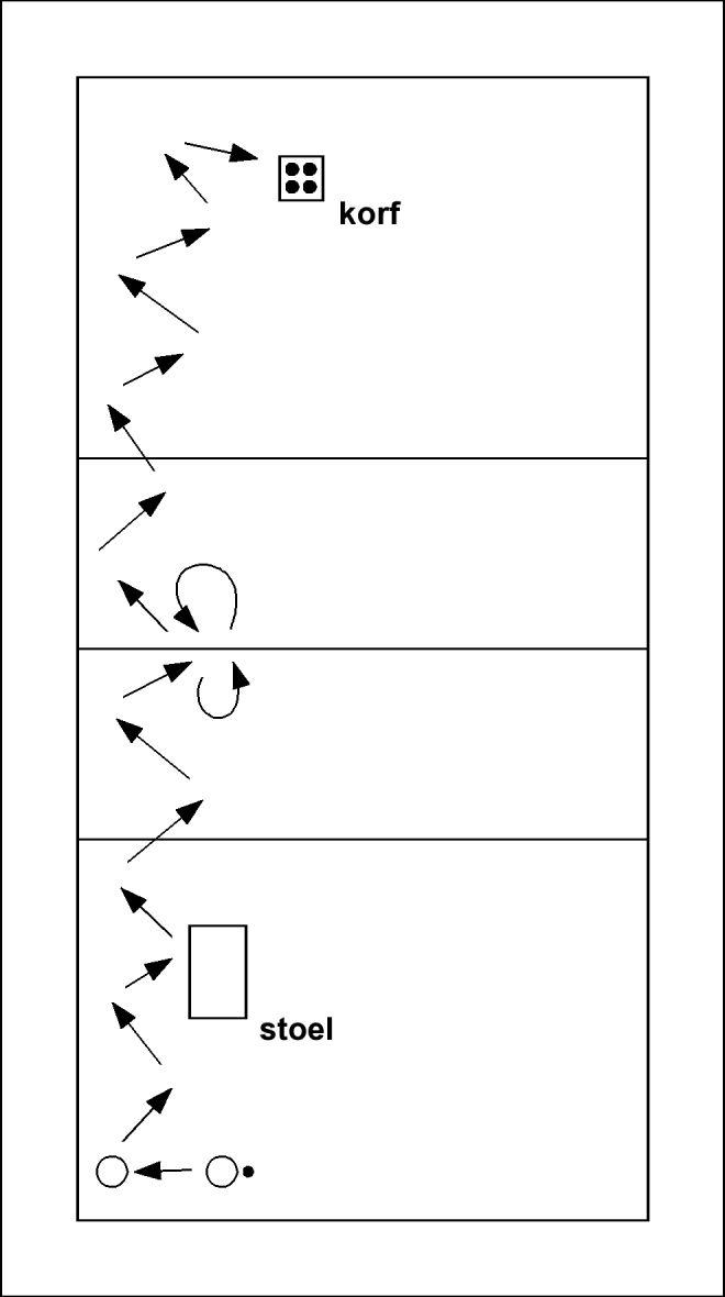 Volleybaloefening: Circuitje onderhands - De spelers spelen in tweetallen onderhands over en weer en verplaatsen zich over het veld. Ondertussen voeren ze de volgende opdrachten uit:  De bal moet stuiten op de stoel De bal moet via het net...