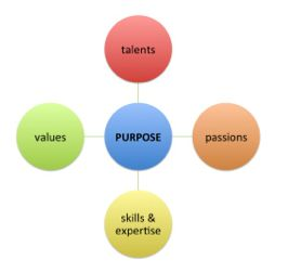 """Interesting article, """"Do You Know Your """"Why?"""" 4 Questions To Find Your Purpose"""" with 4 questions including 1.  What makes you come alive? 2. What are your innate strengths? 3. Where do you add the greatest value? 4. How will you measure your life?"""