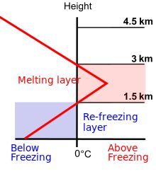 Ice pellets - Temperature profile for ice pellet formation.