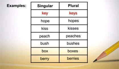 Mastering the rules for plurals takes practice.  At VocabularySpellingCity, our video lesson on forming plurals teaches the rules that help students form plurals properly.