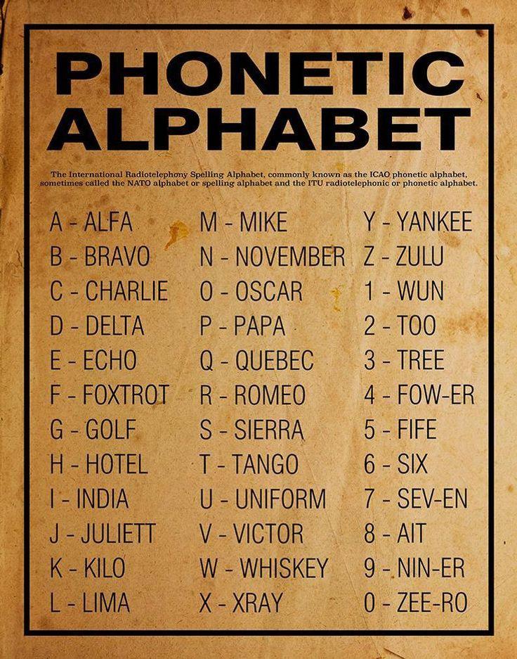 Phonetic Alphabet Poster Or Print Home Decor Wall Art Etsy Ferraripink Phonetic Alphabet Alphabet Code Nato Phonetic Alphabet