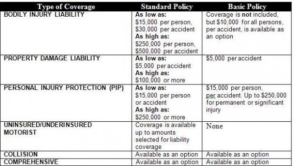 4 Reasons Why People Like Insurance Car New Jersey Insurance Car New Jersey Https Ift Tt 35d5rif Teacher Insurance Bodily Injury Visa Card