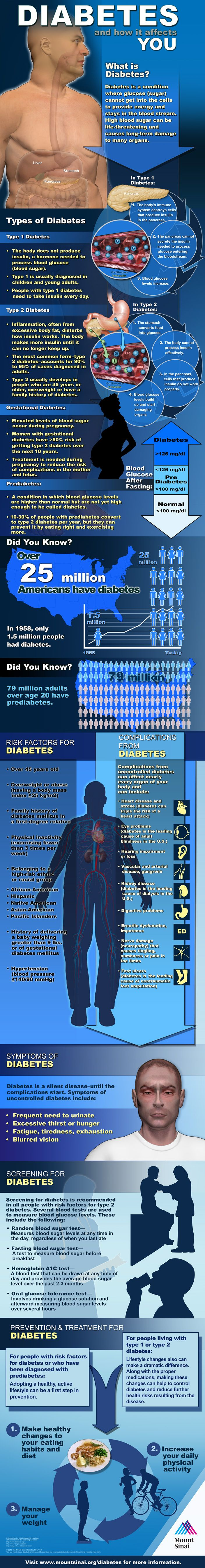 Learn more about diabetes and how it affects different people at different times.