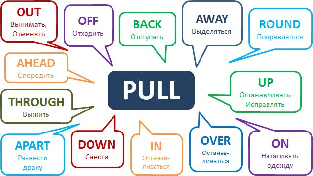 Phrasal verb Pull http://www.learnathome.ru/grammar/phrasal-verb-pull.html #Phrasalverbs #Englishgrammar #фразовыеглаголы