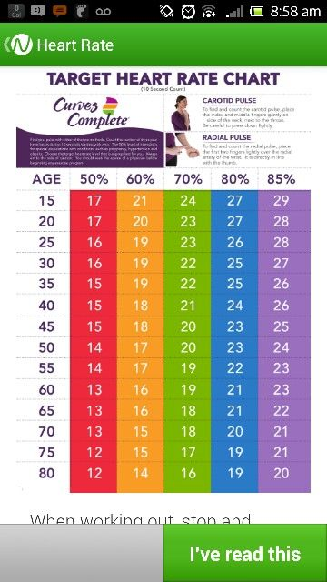 Target Heart Rate Chart Health And Nutrition Pinterest Ifa Target