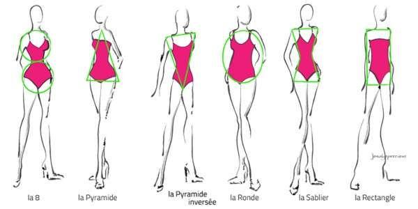 Pour choisir son maillot de bain en fonction de sa morphologie, il faut commencer par connaitre sa morphologie