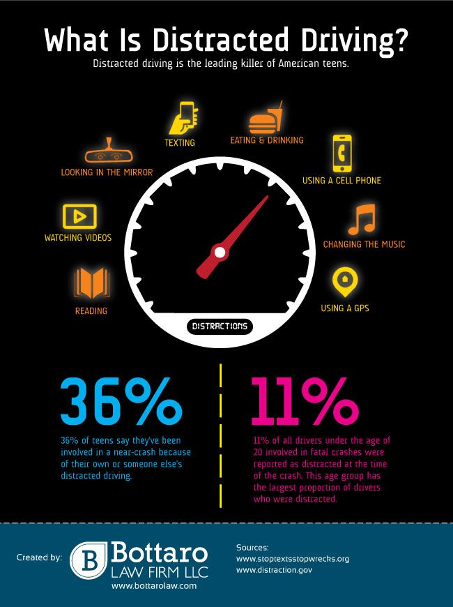 What Percentage Of Car Crashes Involve Distracted Driving
