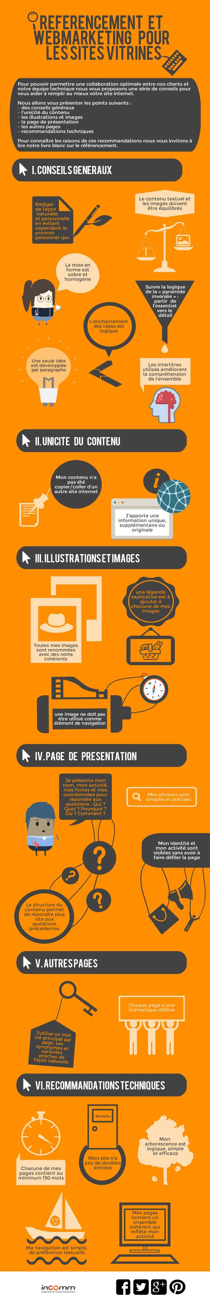 Une infographie pour vous aider avec le contenu de votre site vitrine.