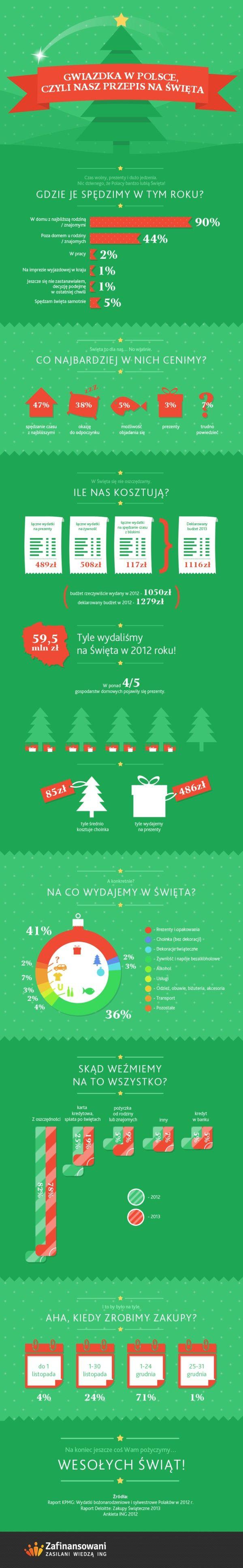 Wydatki świąteczne Polaków