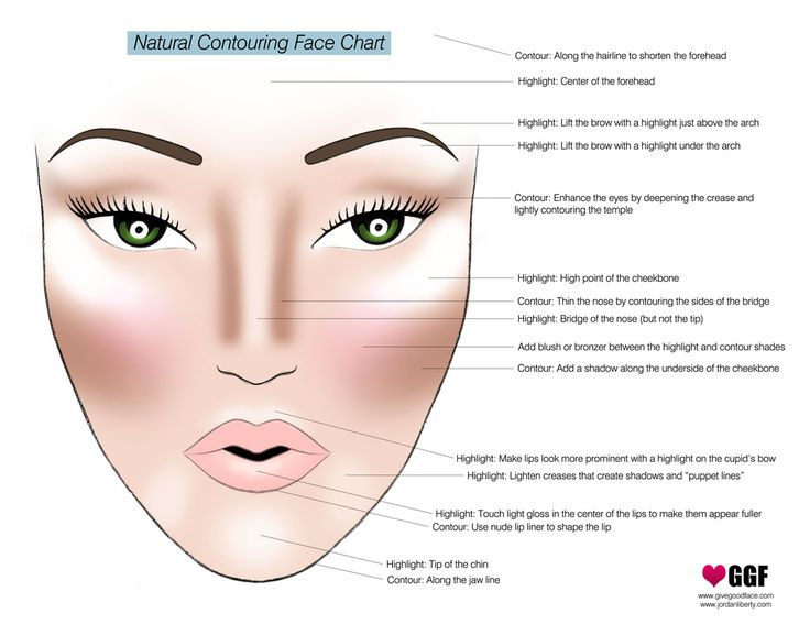 Natural contouring face chart