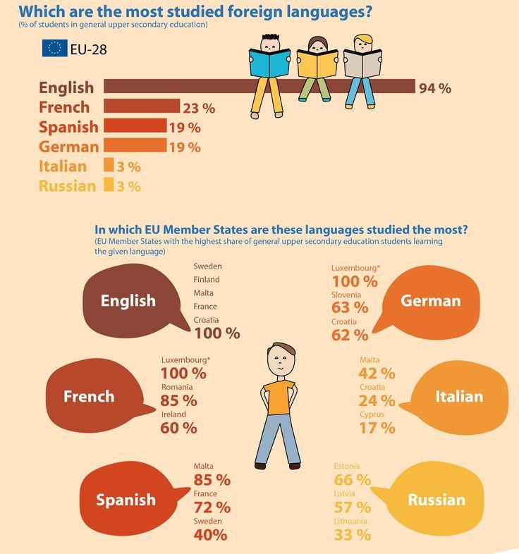 Le fil du bilingue : Apprentissage des langues étrangères en Europe  -  Une nouvelle étude statistique publiée par Eurostat, l'Office statistique de l'Union européenne, montre que 60% des élèves du premier cycle du secondaire apprenaient plus d'une langue étrangère en 2014. Le français est la deuxième langue apprise dans l'Union européenne, derrière l'anglais. http://www.lefildubilingue.org/veille-documentaire/apprentissage-des-langues-étrangères-en-europe