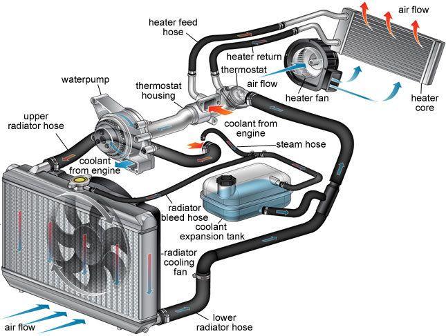 Coolant System Car Radiator Automotive Mechanic Automobile