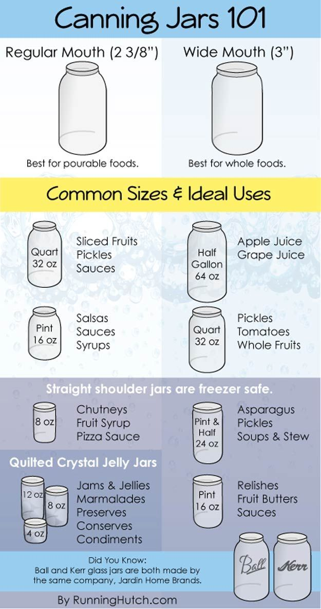 Canning Jars 101 | How To Can Fruits And Veggies Like A Pro | Understanding The Basic's | Homesteading Ideas | 26 Canning Ideas and Recipes by Pioneer Settler at http://pioneersettler.com/26-canning-ideas-recipes/