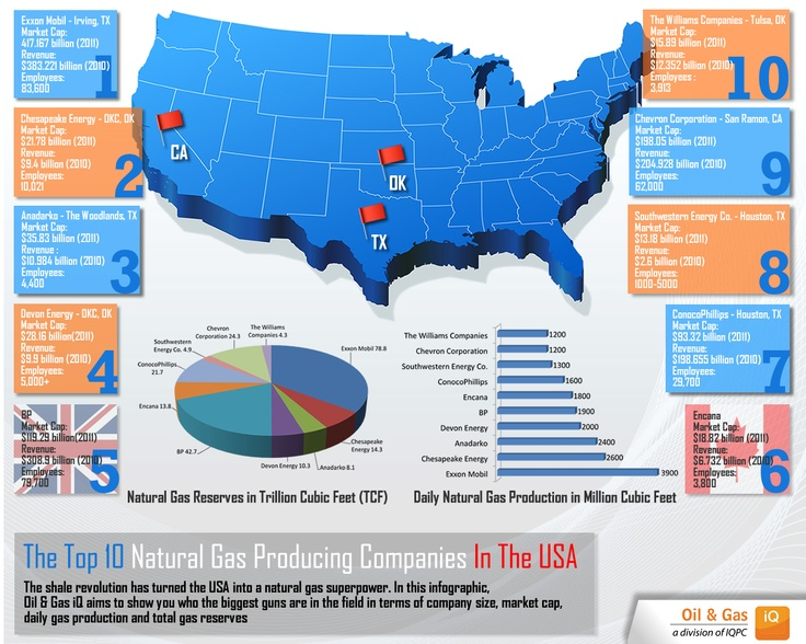 Top Natural Gas Producing Companies