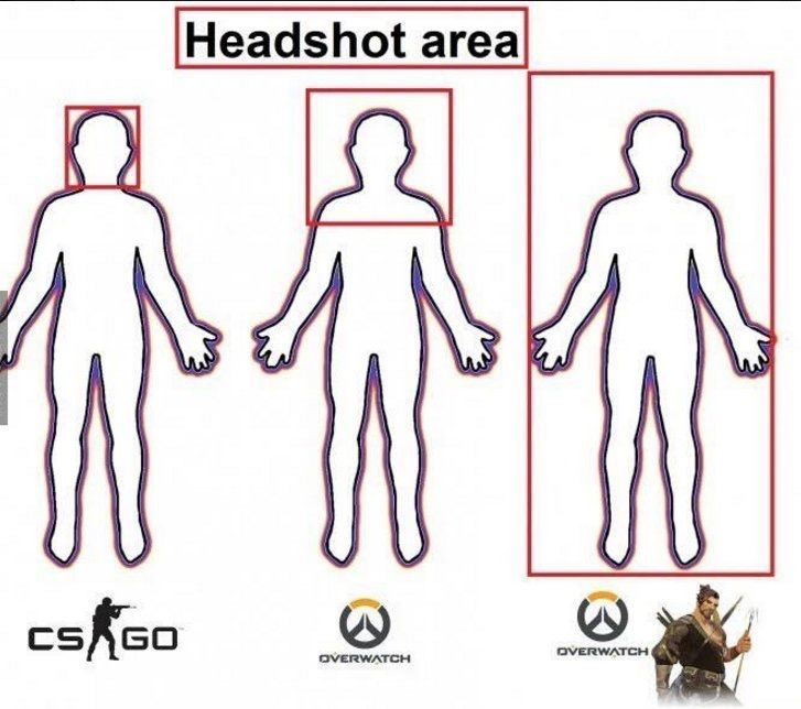 *dies a little because it's so true* | Headshot area in games | head shot in Counter strike, overwatch, and Hanzo | gaming meme, funny, humor | #overwatchMeme