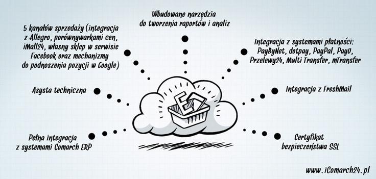 Eee-sprzedawaj  Prowadzenie e-sklepu to obecnie bardzo popularne rozwiązanie, a e-commerce jest jednym z najbardziej dynamicznie rozwijających się rynków w Polsce. Dzięki chmurze przedsiębiorca może dzisiaj za niewielką opłatą wynająć gotowe oprogramowanie sklepu internetowego. Ważne jednak by e-sklep wyposażony był w narzędzia do zwiększania sprzedaży i uzyskania przewagi konkurencyjnej na coraz większym rynku internetowym.