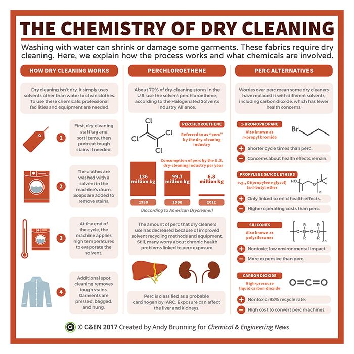 The chemistry of dry cleaning