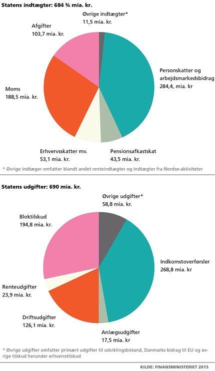 samfundsfag.gyldendal.dk | Omfordeling