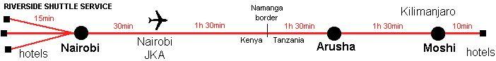 Shuttle bus, Nairobi, Arusha, Moshi, airport....$80 round trip from Kilimanjaro to Nairobi airport. tempting.